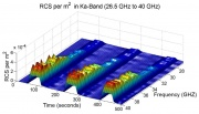 Measured RCS per square meter in the Ka-band (26.5–40 GHz) for three cycles when the NIG is on and off. Credits: S. Liao
